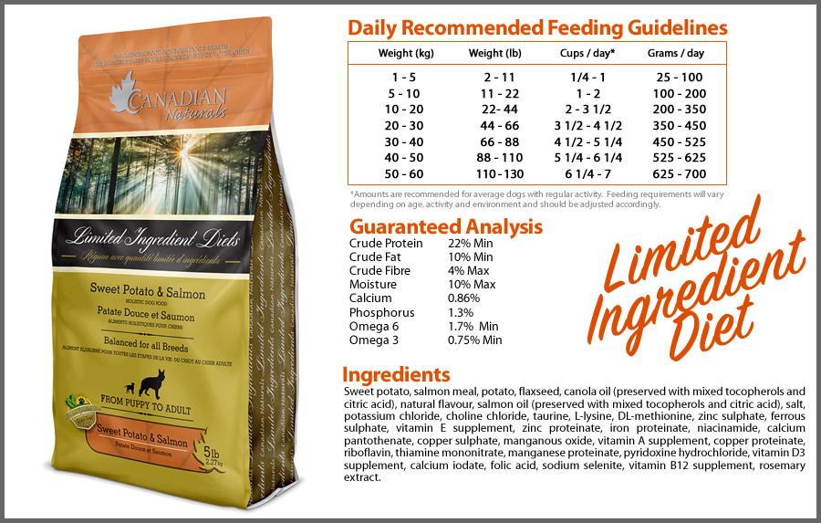 Canadian Naturals Dog Food Limited Ingredient